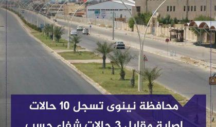محافظة نينوى تسجل 10 حالات اصابة مقابل 3 حالات شفاء حسب الموقف الوبائي لوزارة الصحة