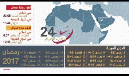 إنفوغرافيك.. أطول وأقصر ساعات الصيام عربيا وعالميا