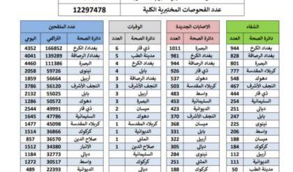 أكثر من 9000 إصابة جديدة بفيروس كورونا في العراق